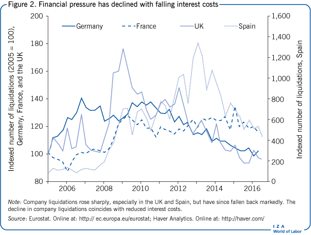 Financial pressure has declined with                         falling interest costs