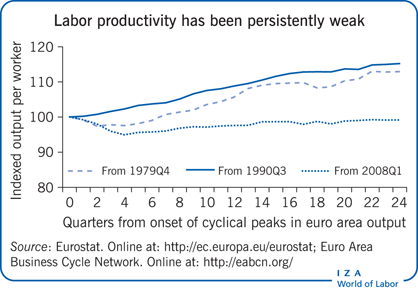 IZA World of Labor - How does monetary policy affect labor demand