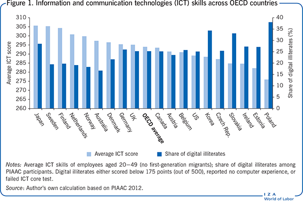 ICT skills across OECD countries