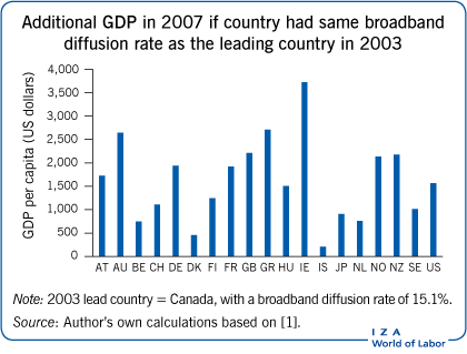 Additional GDP in 2007 if country had same                         broadband diffusion rate as the leading country in 2003