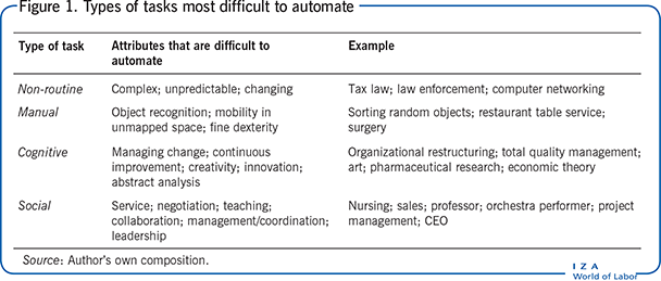 Types of tasks most difficult to                         automate