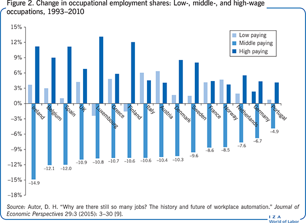 Change in occupational employment shares:                         Low-, middle-, and high-wage occupations, 1993–2010