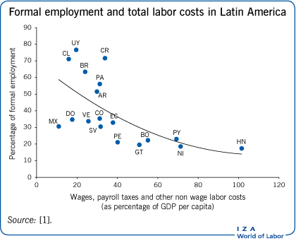 Formal employment and total labor costs in                         Latin America