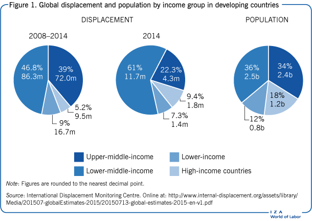 Global displacement and population by                         income group in developing countries