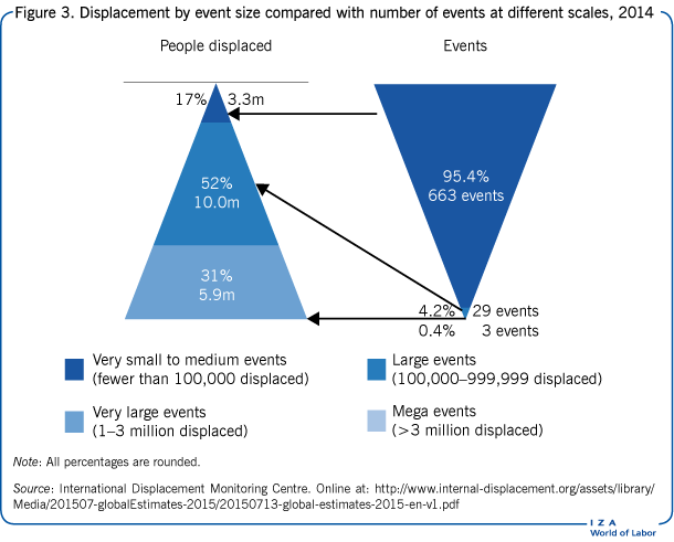 Displacement by event size compared with                         number of events at different scales, 2014