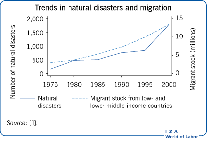 Trends in natural disasters and                             migration