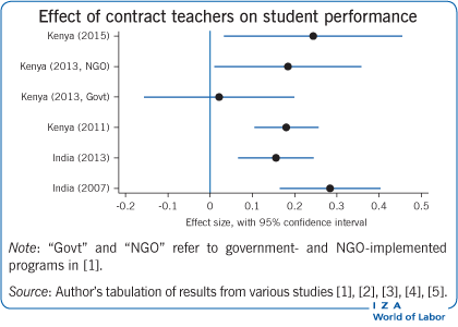 Effect of contract teachers on student                             performance