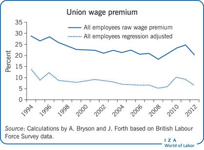 Wages (Cambridge economic handbooks)
