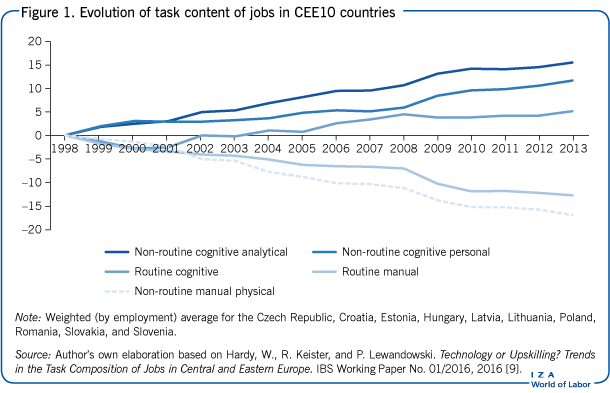 Evolution of task content of jobs in CEE10                             countries