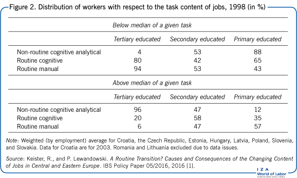 Distribution of workers with respect to                         the task content of jobs, 1998 (in %)