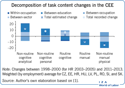 Decomposition of task content changes in                         the CEE