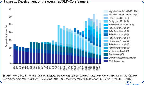 Development of the overall GSOEP–Core                         Sample