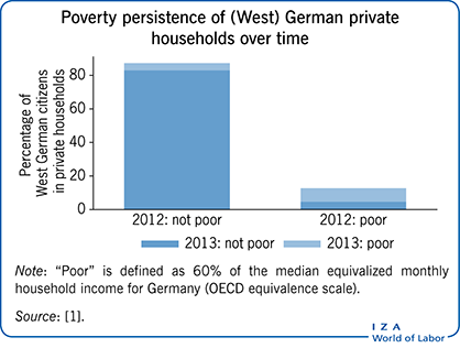 Poverty persistence of (West) German                         private households over time