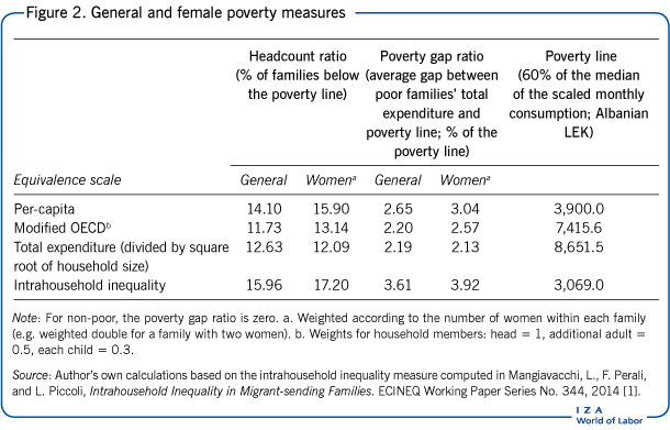 General and female poverty measures