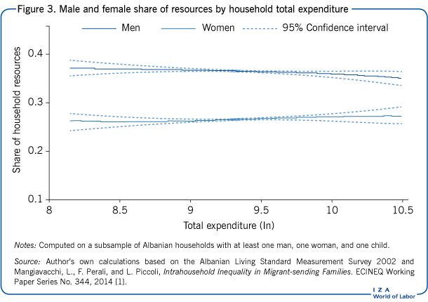 Male and female share of resources by                         household total expenditure