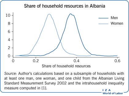 Share of household resources in                             Albania