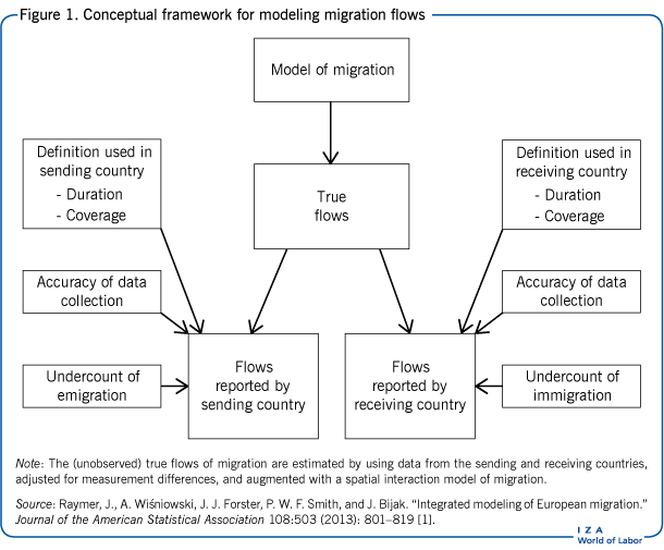 Conceptual framework for modeling                         migration flows