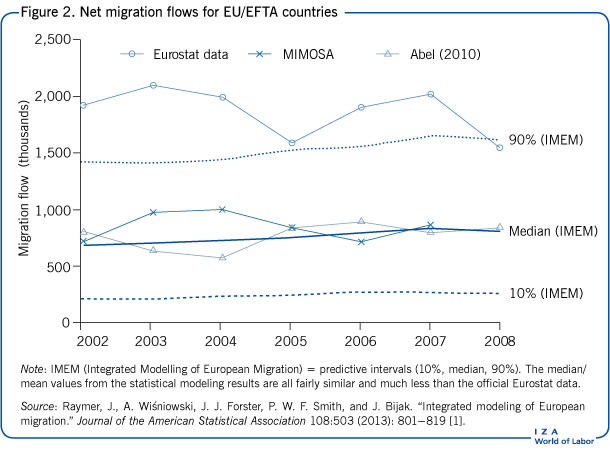 Net migration flows for EU/EFTA                             countries