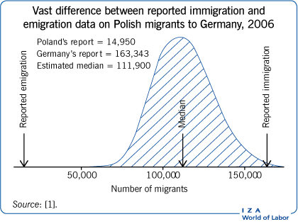 Vast difference between reported                         immigration and emigration data on Polish migrants to Germany, 2006