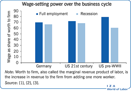 Wage-setting power over the business                             cycle, ,