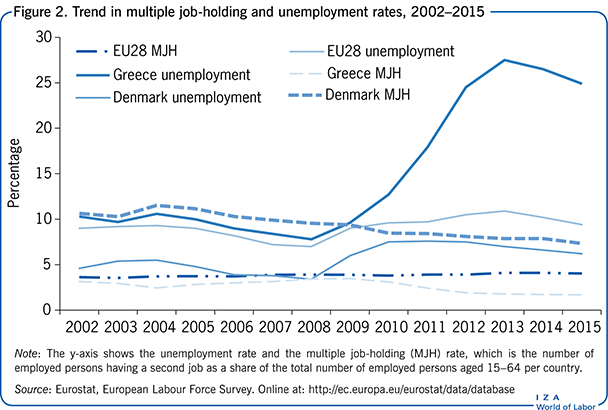 Trend in multiple job-holding and 						unemployment rates, 2000–2015
