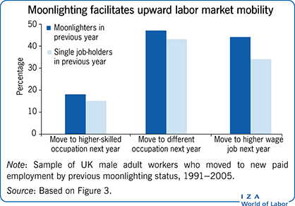 Moonlighting facilitates upward labor 						market mobility