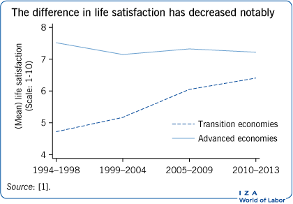 The difference in life satisfaction has                         decreased notably