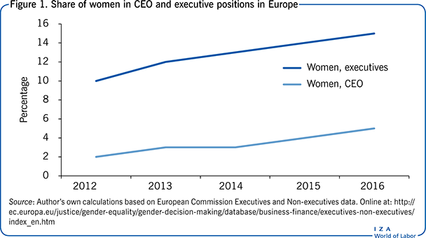 IZA World of Labor - Gender differences in corporate hierarchies