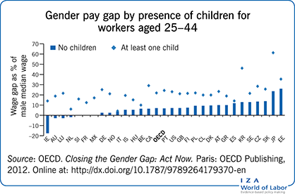 Gender pay gap by presence of children for                         workers aged 25–44