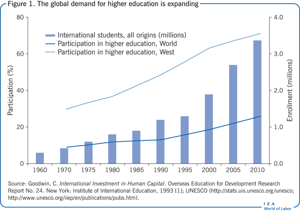 The global demand for higher education is                             expanding