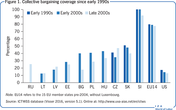 Collective bargaining coverage since early                             1990s