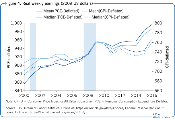 Real weekly earnings (2009 US                         dollars)