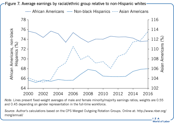 Average earnings by racial/ethnic group                         relative to non-Hispanic whites