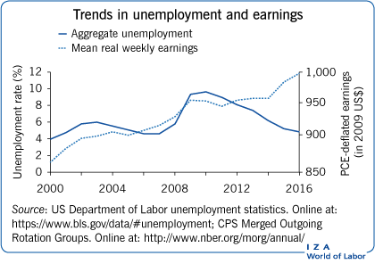Trends in unemployment and earnings