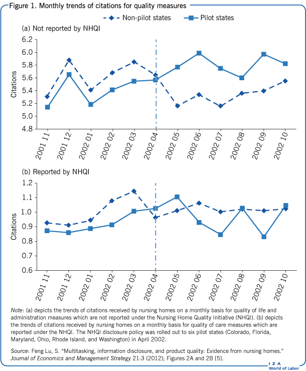 Monthly trends of citations for quality                             measures