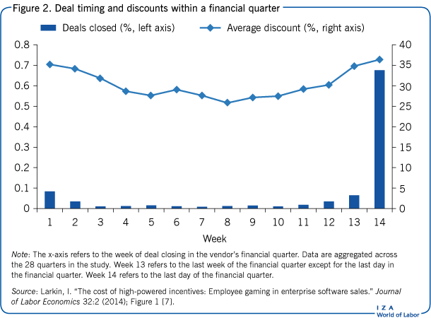 Deal timing and discounts within a                         financial quarter