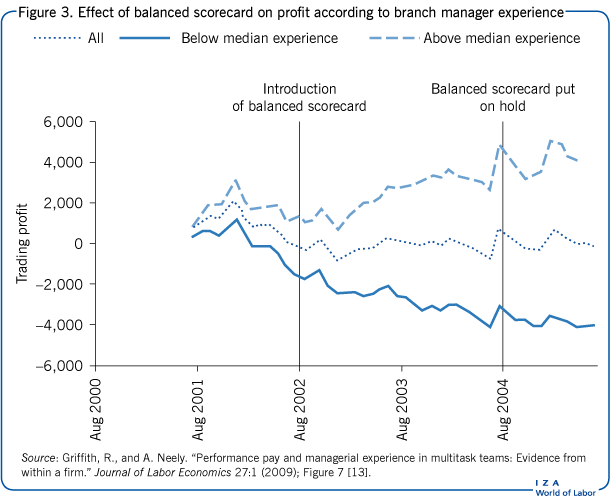 Effect of balanced scorecard on profit                         according to branch manager experience
