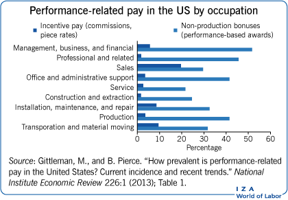 Performance-related pay in the US by                         occupation