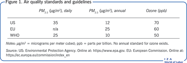 Air quality standards and                         guidelines