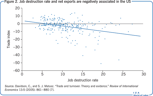 Job destruction rate and net exports are                         negatively associated in the US