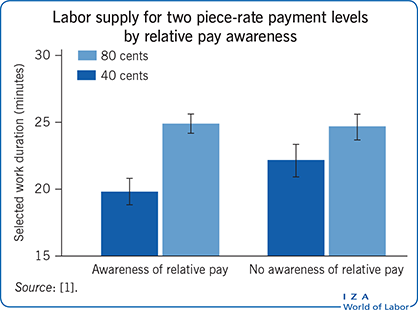 Labor supply for two piece-rate payment                         levels by relative pay awareness