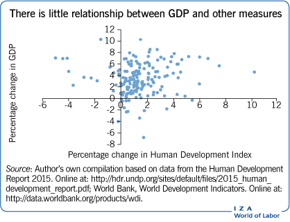 There is little relationship between GDP                         and other measures