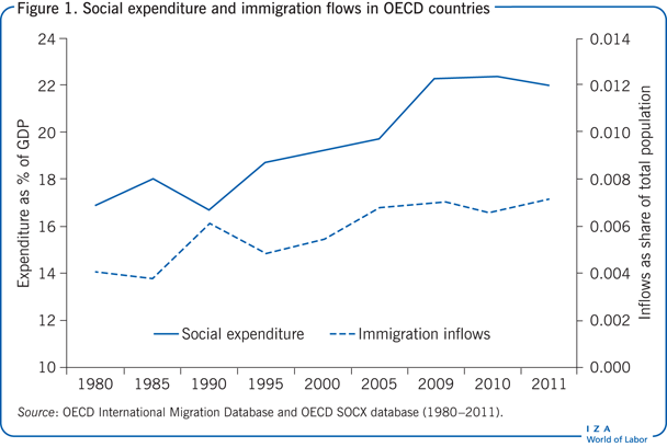 Social expenditure and immigration flows in                         OECD countries