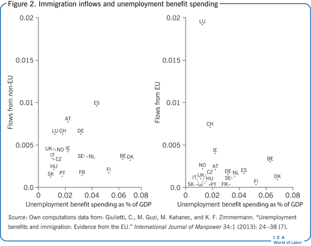 Immigration inflows and unemployment                         benefit spending