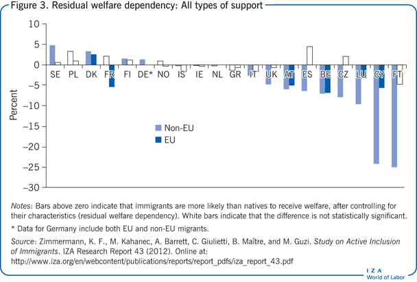 Residual welfare dependency: All types of                         support