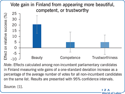 Vote gain in Finland from appearing more                         beautiful, competent, or trustworthy