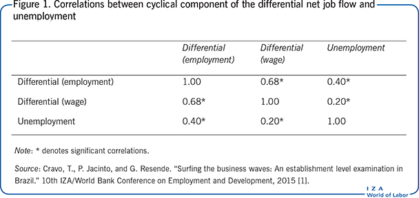 Correlations between cyclical component of                         the differential net job flow and unemployment