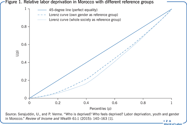 Relative labor deprivation in Morocco with                         different reference groups