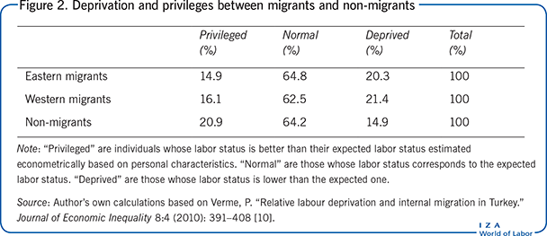 Deprivation and privileges between                         migrants and non-migrants