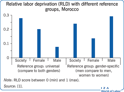 Relative labor deprivation (RLD) with                         different reference groups, Morocco